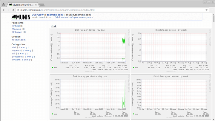Install Munin Network Monitoring Tool in Linux