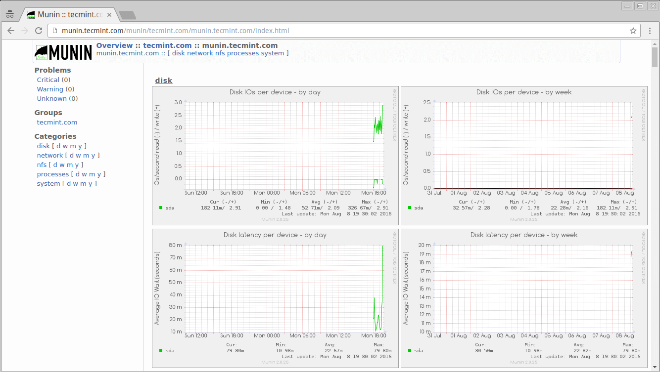 Munin Linux Monitoring Overview