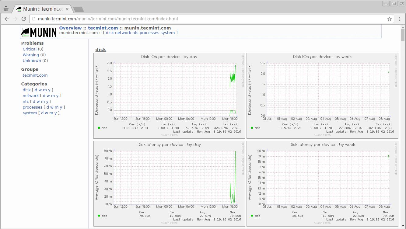 Descripción general de la supervisión de Munin Linux