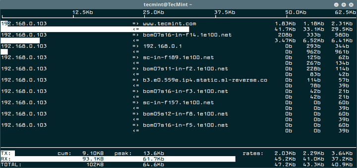 Iftop Linux Network Bandwidth Monitoring