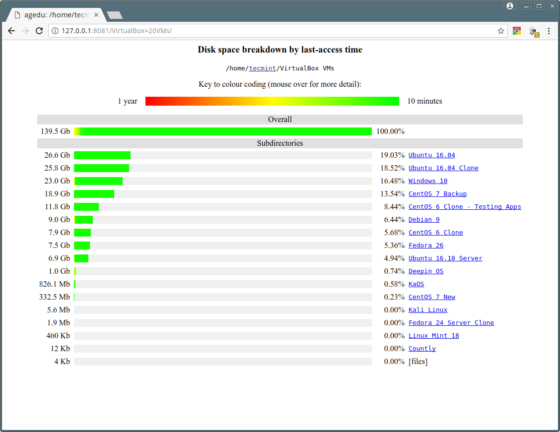 Agedu A Useful Tool For Tracking Down Wasted Disk Space In Linux