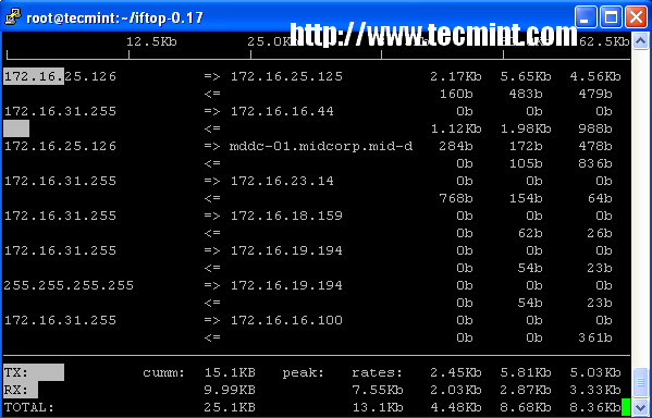 iftop eth0 command