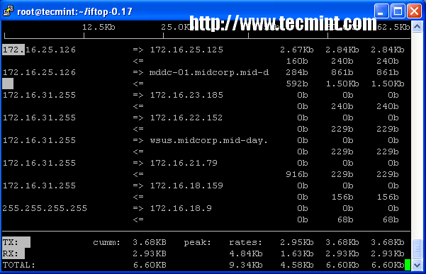 iftop command