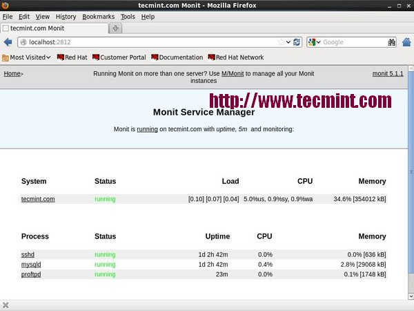 Monit Linux Process Monitoring