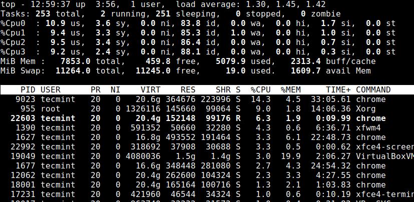 List Linux CPU Cores