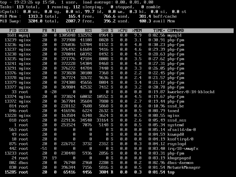 List of Linux Processes by PID