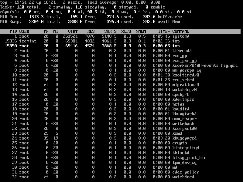 Sort Linux Processes by CPU Usage