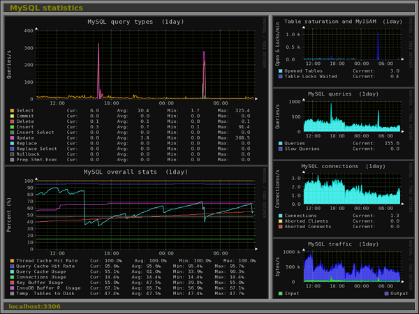 Monitorix 3 8 1 Released A Lightweight System And