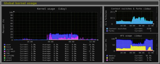Global kernel usage