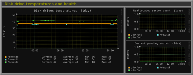 Disk drive temperatures and health.