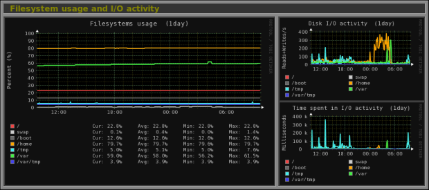 Filesystem usage and I/O activity.