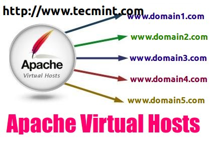 Apache Virtual Hosting in Linux