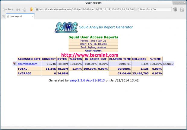 User Bandwidth Report