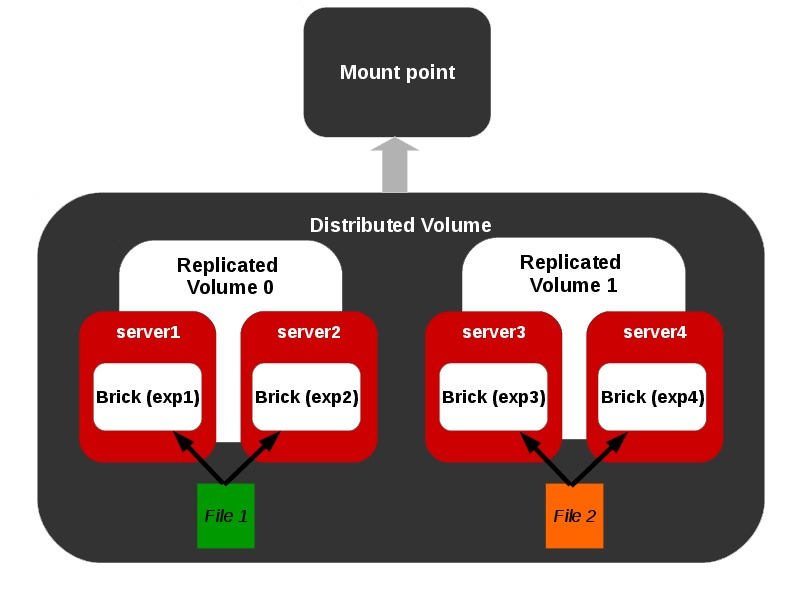 Distributed Replicated Volume