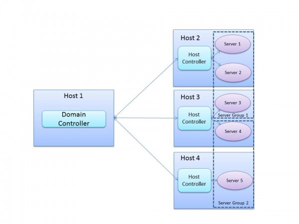 Domain Mode Logical View