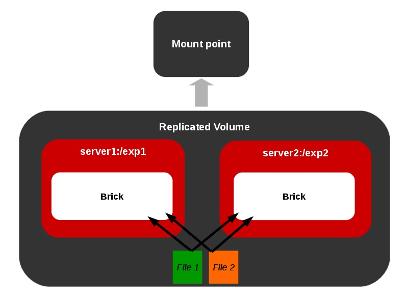 Introduction to GlusterFS (File System) and Installation on RHEL ...