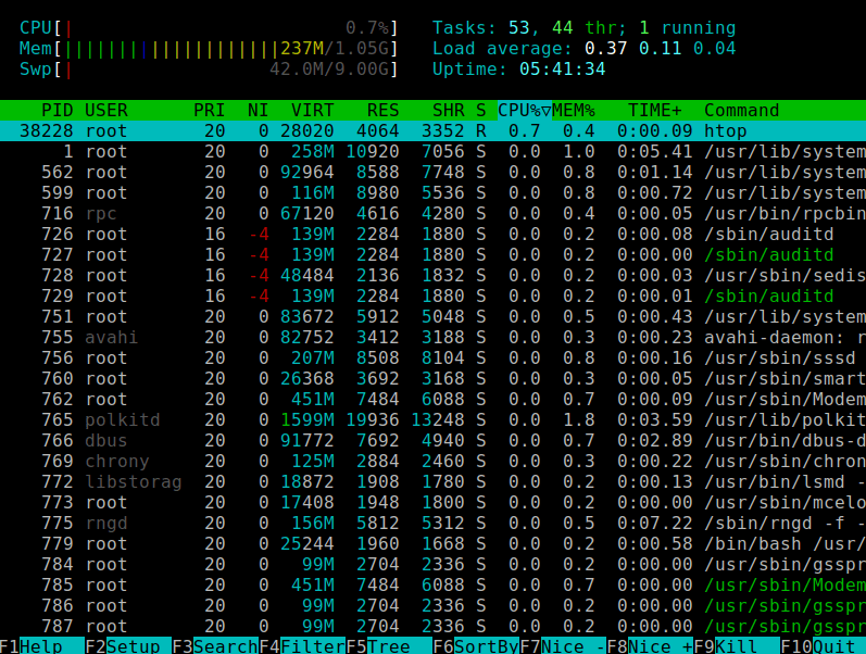 Htop - Linux System Process Viewer