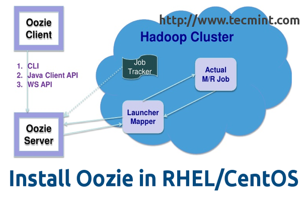 Install Oozie in Centos and RHEL