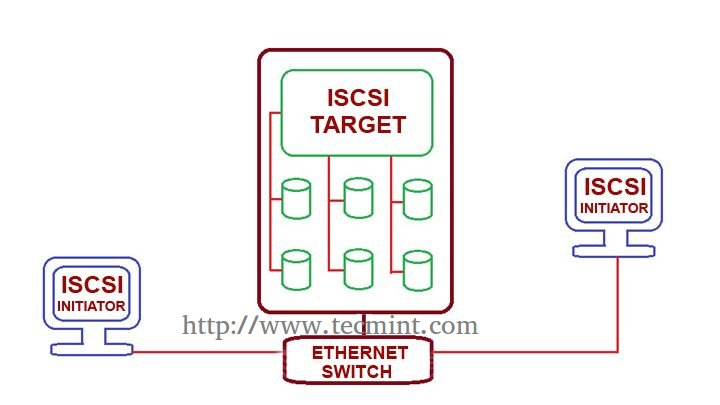 "Centralized Secure Storage (iSCSI) - ""Initiator Client"" Setup on RHEL/CentOS/Fedora - Part III"