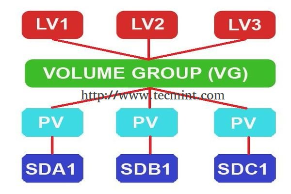 Setup Flexible Disk Storage with Logical Volume Management (LVM) in