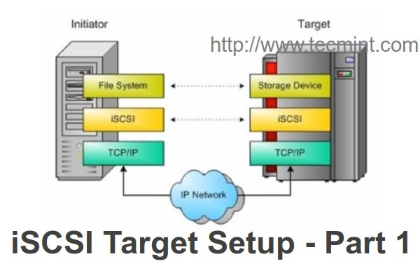 Install iSCSI Target in Linux