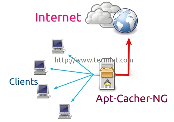 Apt Cache for Ubuntu