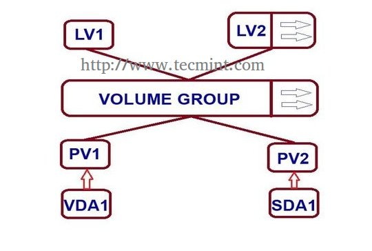 Extend/Reduce LVMs in Linux