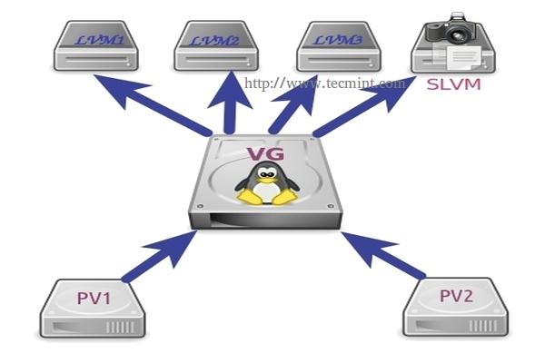 Take Snapshot in LVM