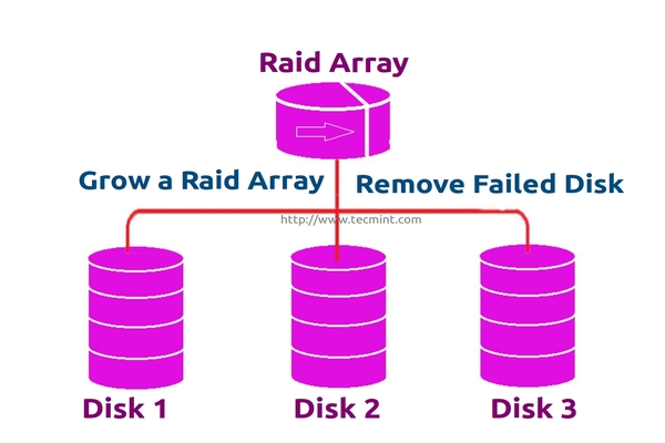 Grow Raid Array in Linux