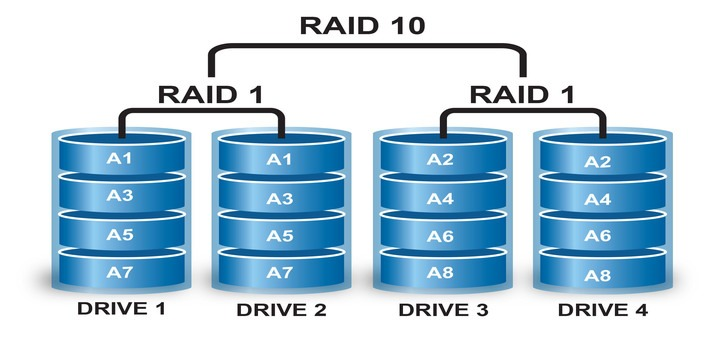Create Raid 10 in Linux