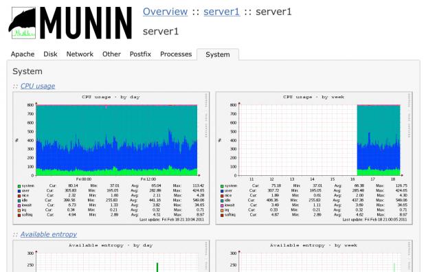 Munin Network Monitoring