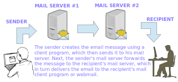 Process of Email Transport