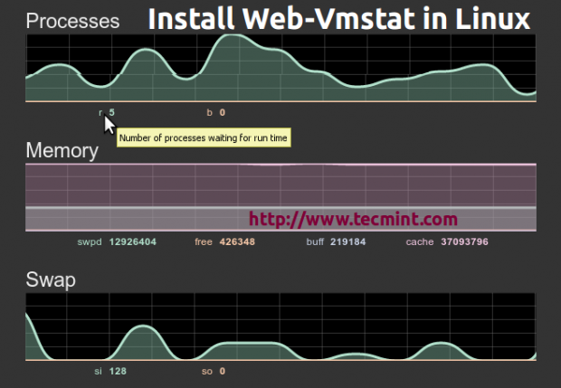 Web VMStat Tool for Linux