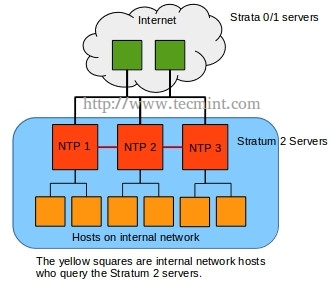 Internal NTP Diagram