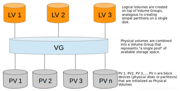 Basic Architecture of LVM