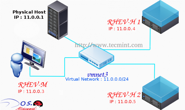 RedHat Enterprise Virtualization Diagram