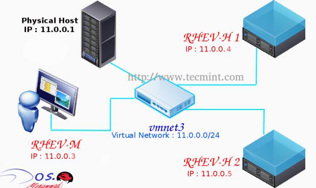 RedHat Enterprise Virtualization Diagram