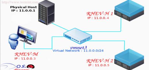 Install RedHat Virtualization