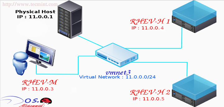 Install RedHat Virtualization