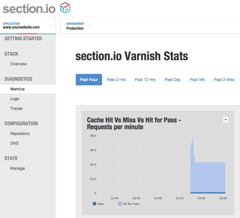 Varnish Stats