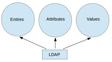 RHCSA Series: Setting Up LDAP-based Authentication in RHEL 7 - Part 14