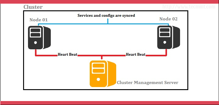 Clustering Diagram