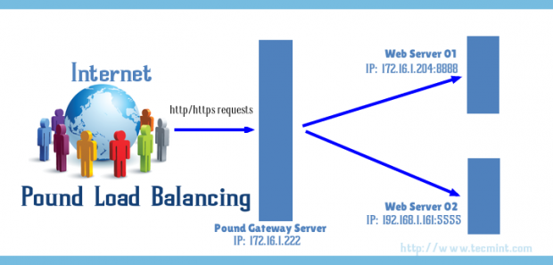 Install Pound Load Balancer in Linux