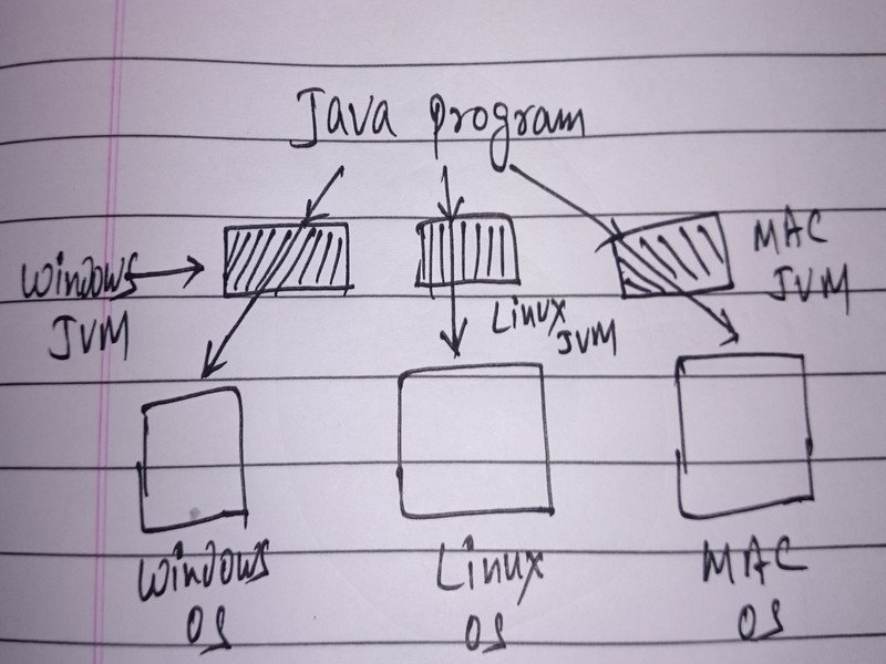 What is Java? A Brief History about Java