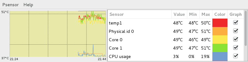 Psensor - A Graphical Hardware Temperature Monitoring Tool