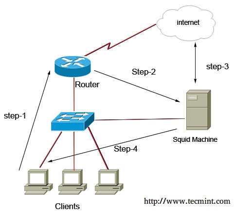 Control Web Traffic Using Squid Cisco Router
