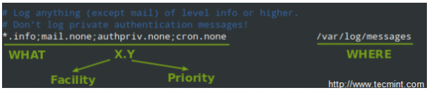 Rsyslogd Configuration