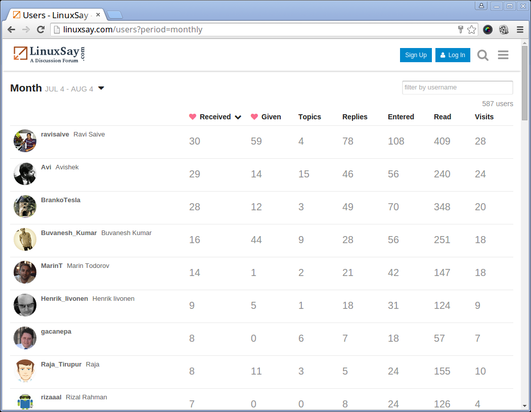 Top Contributed Monthly Users