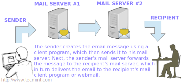 How Mail Setup Works