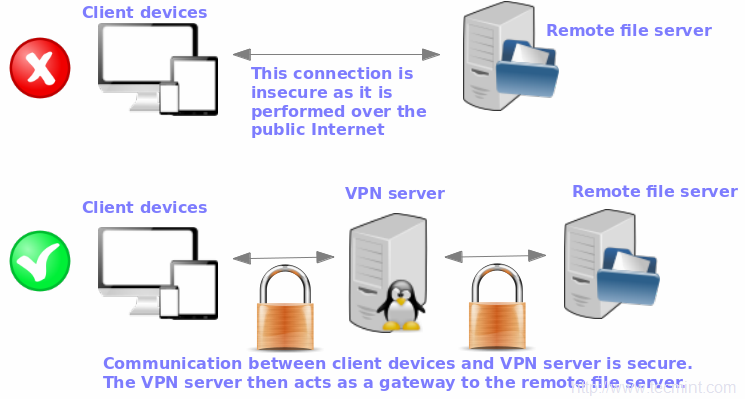 OpenVPN Network Diagram